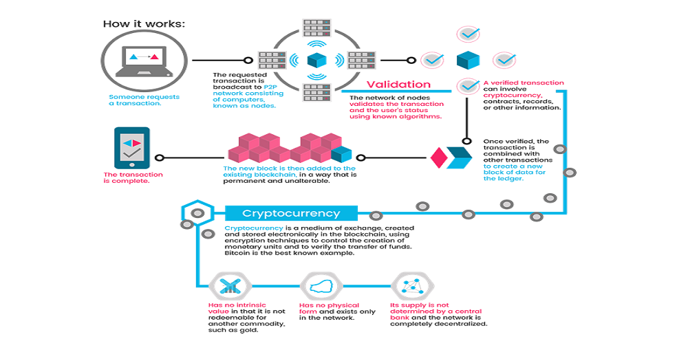 how a cryptocurrency works